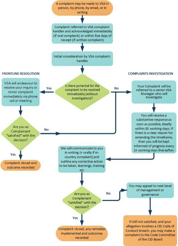 Complaints Procedure Volunteer Service Abroad